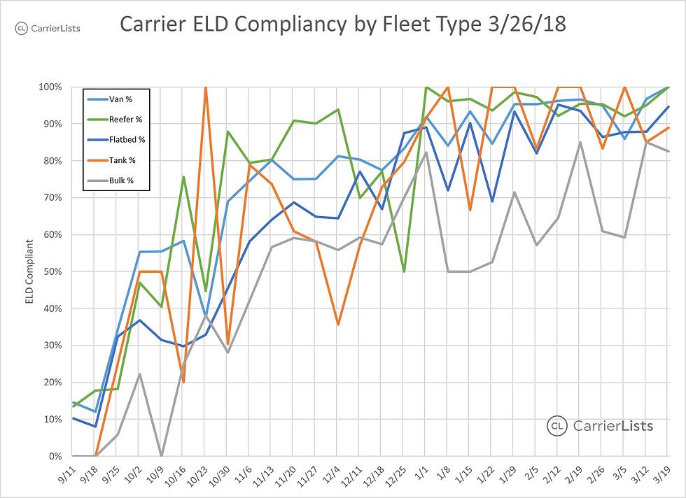 CarrierLists   ELD Compliance Survey (3/26/2018)   By Fleet Type