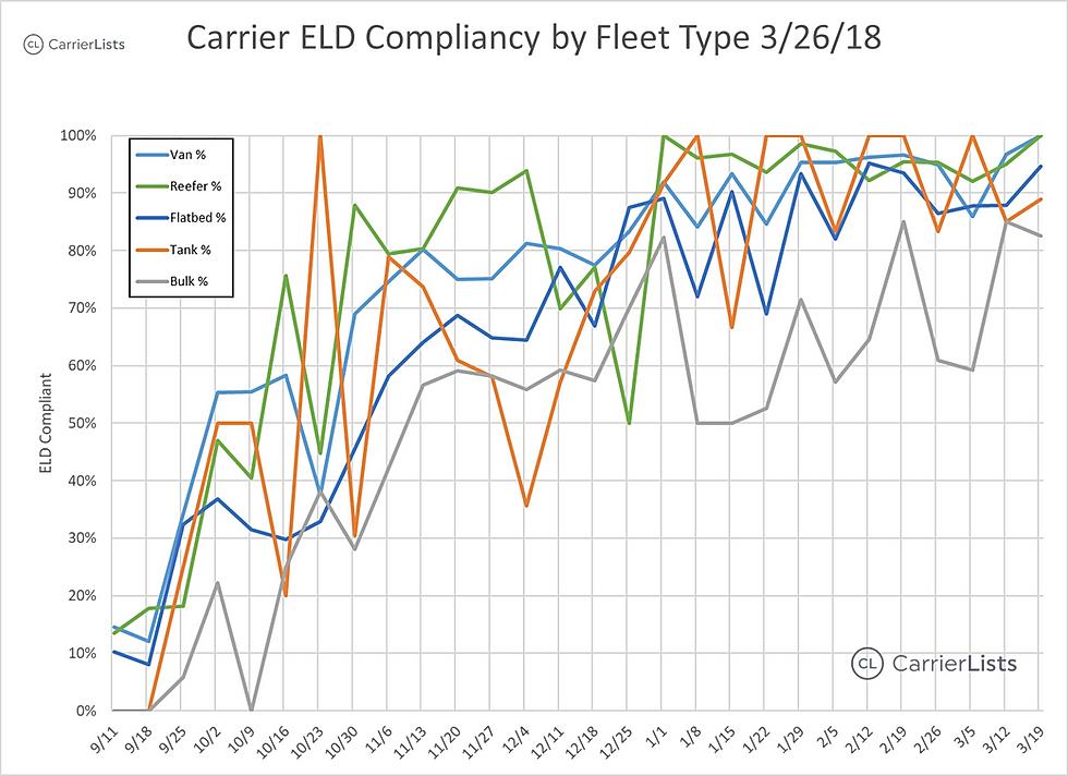 CarrierLists | ELD Compliance Survey (3/26/2018) | By Fleet Type