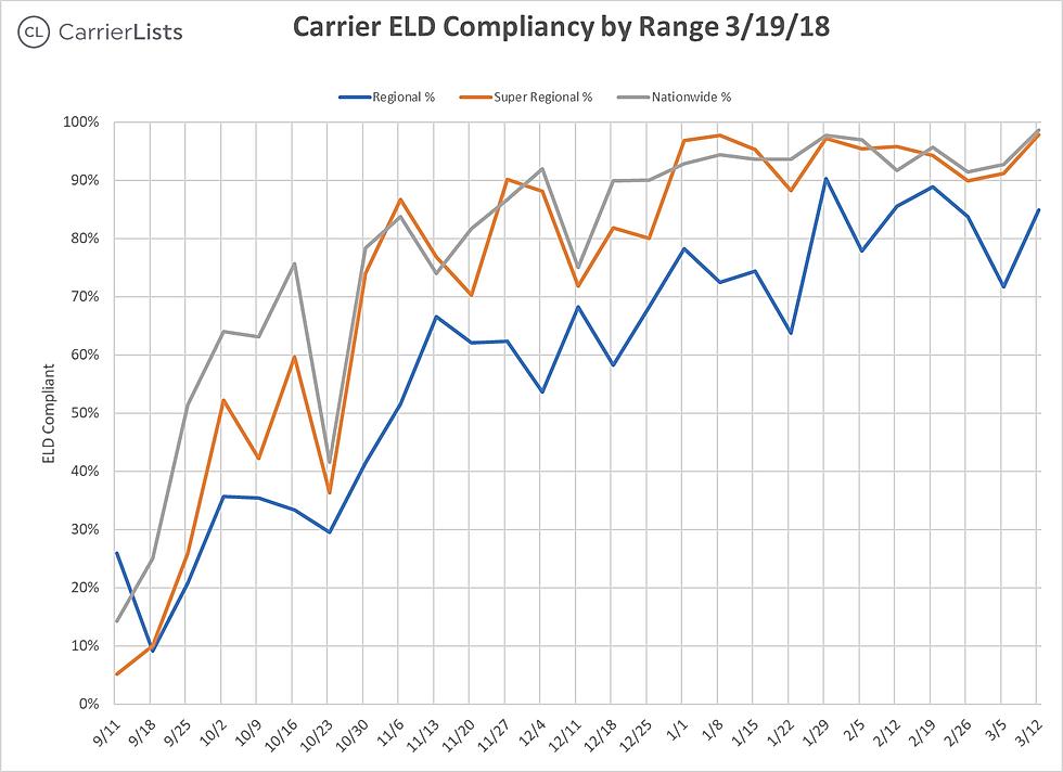 CarrierLists | ELD Compliance Survey (3/19/2018) | Suvey