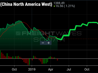 Trade wars, ocean rates, and trucking