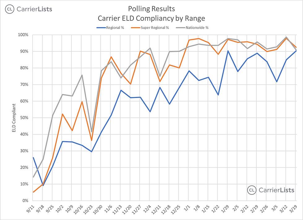 CarrierLists   ELD Compliance Survey (3/26/2018)   Suvey