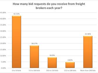 2019 Bid Season Carrier Survey
