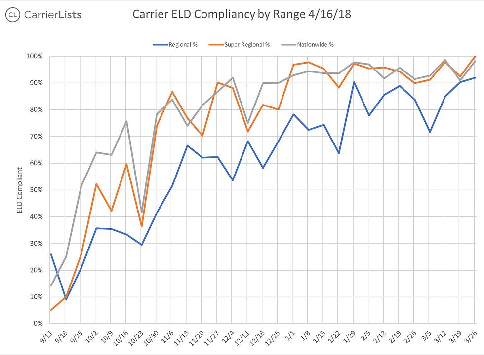 CarrierLists   ELD Compliance Survey (3/19/2018)   Suvey