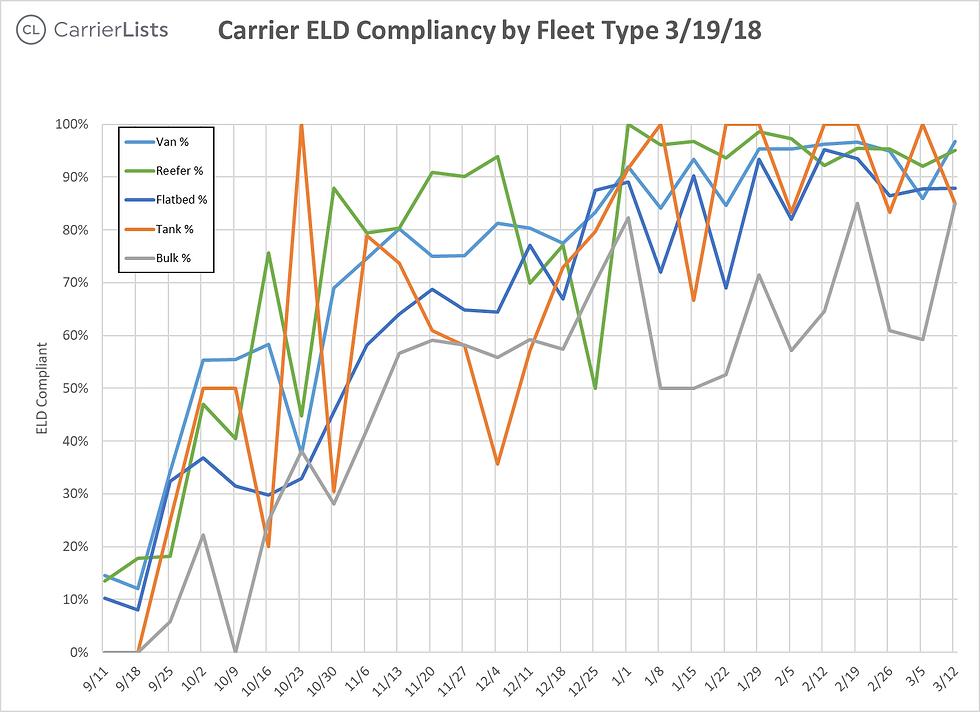 CarrierLists   ELD Compliance Survey (3/19/2018)   By Fleet Type