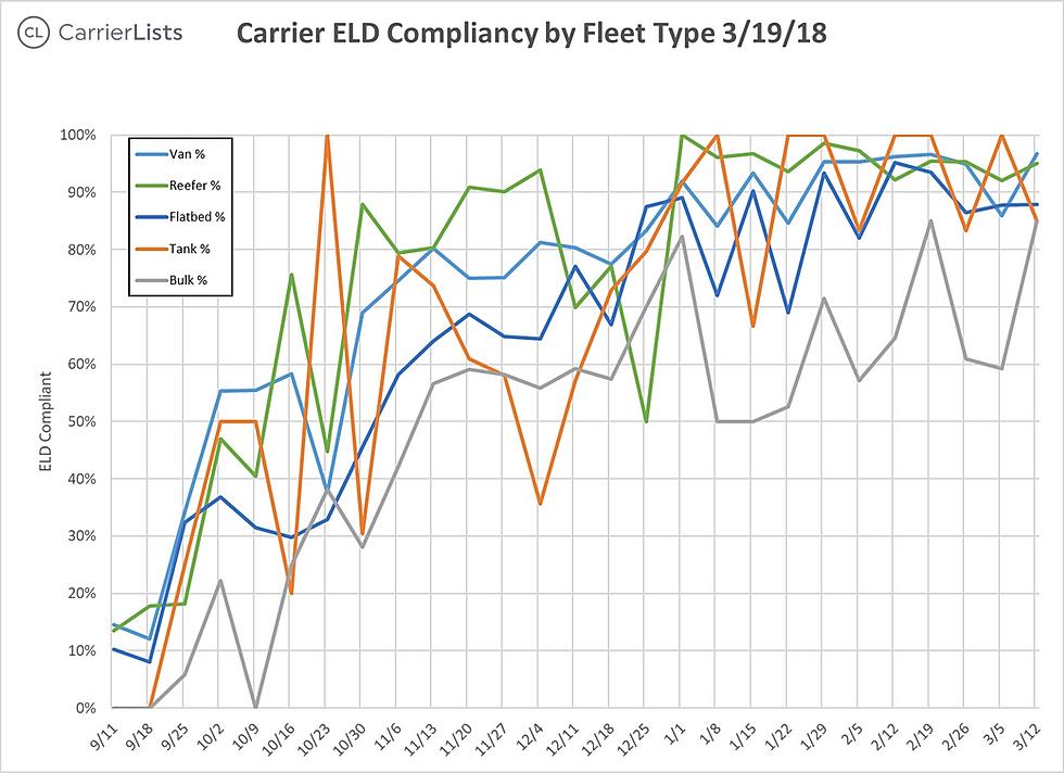 CarrierLists | ELD Compliance Survey (3/19/2018) | By Fleet Type