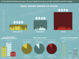 Survey of Drayage Rates in Long Beach, Miami, and Savannah