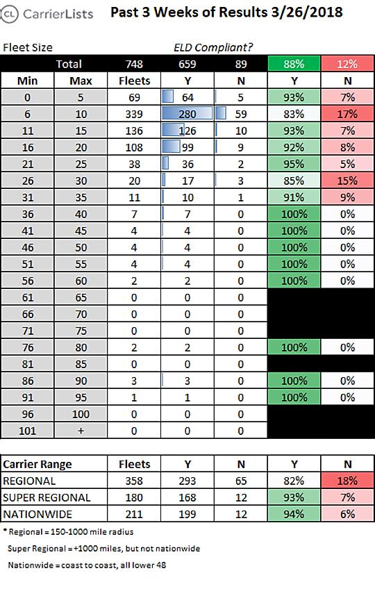 CarrierLits | 3-week Moving Averagefor 3/26/2018