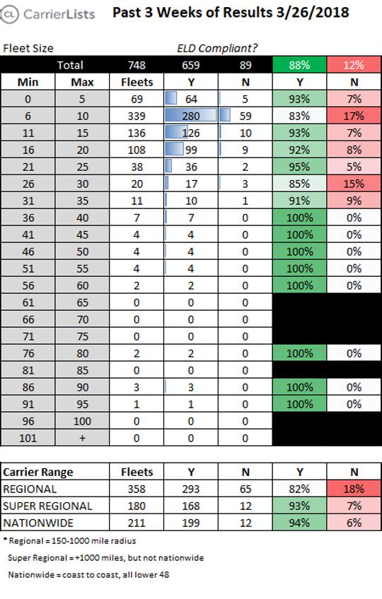 CarrierLits   3-week Moving Averagefor 3/26/2018