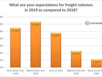 Carrier expectations for 2019 - freight volumes, rates, diesel, and trade.