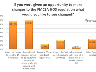 CarrierLists Survey:  HOS, what would you like to change the most?