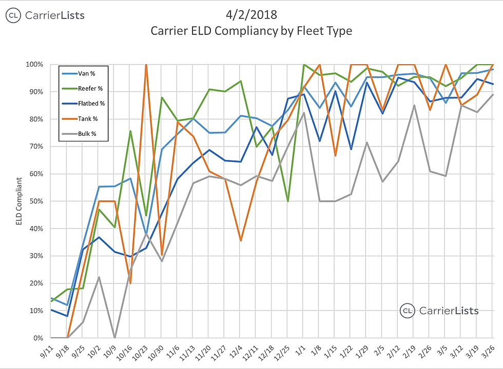 CarrierLists | ELD Compliance Survey (3/19/2018) | By Fleet Type