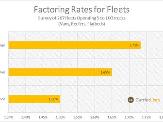 Fleets using a factoring service