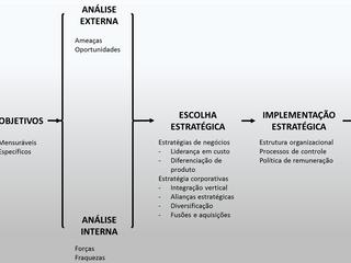 O processo de administração estratetégica em um contexto INTERNACIONAL