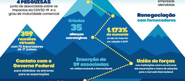 THINK PLASTIC BRAZIL APRESENTA RESULTADOS DE 2020