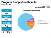 Program Completion Results
