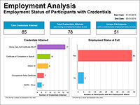 Employment Analysis