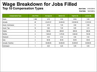 Wage Breakdown for Jobs Filled Table