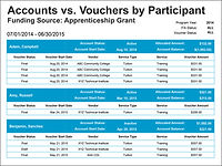 Accounts cs. Vouchers by Patient Table