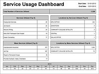 Service Usage Dashboard