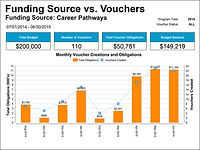 Funding Source vs. Vouchers Graph