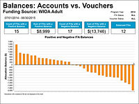Balances: Accounts vs. Vouchers graph