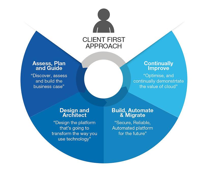 clientfirst.jpg