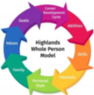 Highlands Whole Person Model.JPG