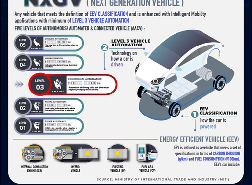 What are Next Generation Vehicles?