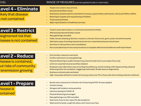 Our COVID-19 Business Continuity Plan