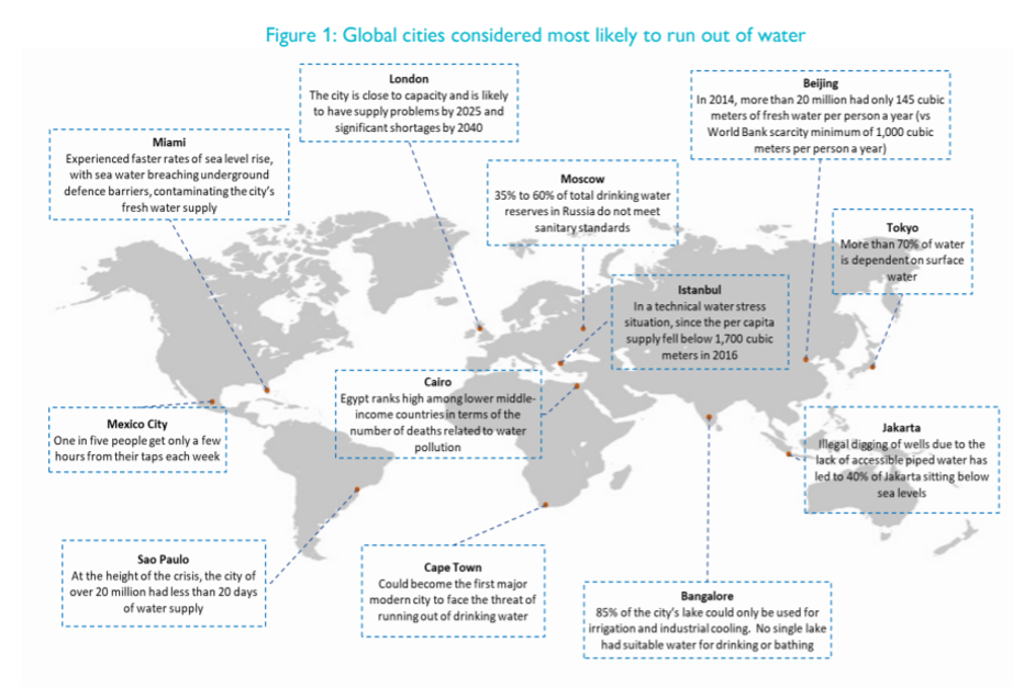 Global cities considered most likely to run out of water