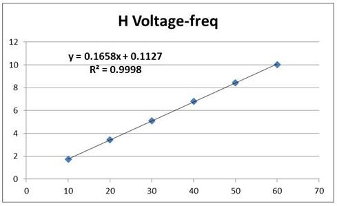 H Voltage-freq