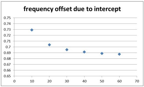 frequency offset due to intercept