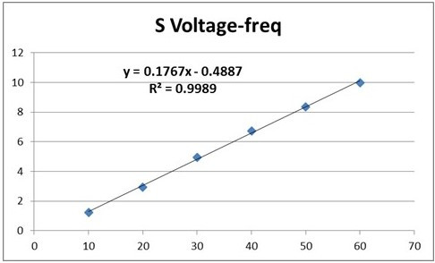 voltage vs. frequency