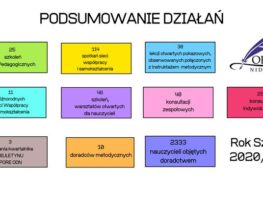 ODN w liczbach- podsumowanie roku szkolnego 2020/2021