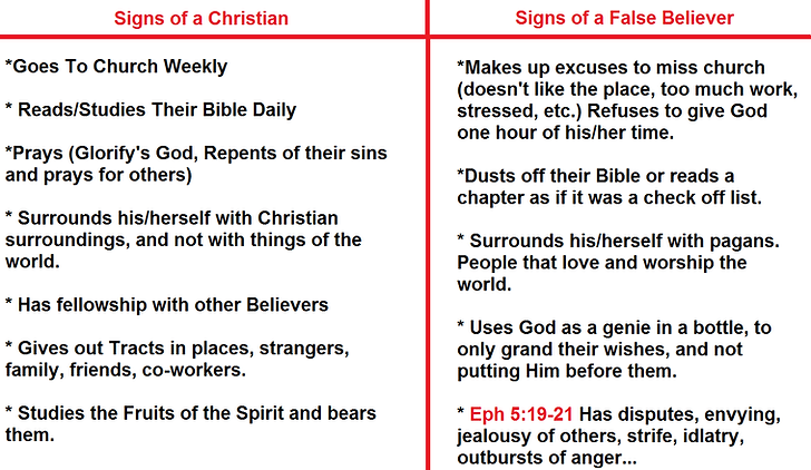 signs of a Christian and non.png
