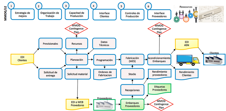 graph-mmog ESP.png