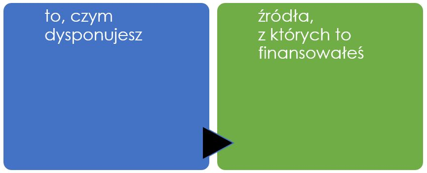 To, czym dysponujesz i źródła finansowania