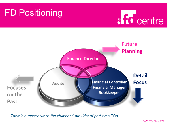 The FD Centre FD positioning