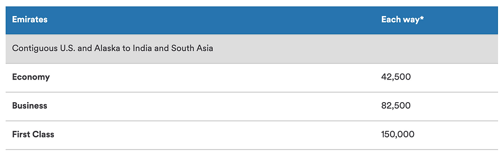 Alaska Airlines Emirates Award Chart, US - India, Middle East, and Southeast Asia