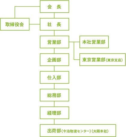 210305_組織図-01.jpg