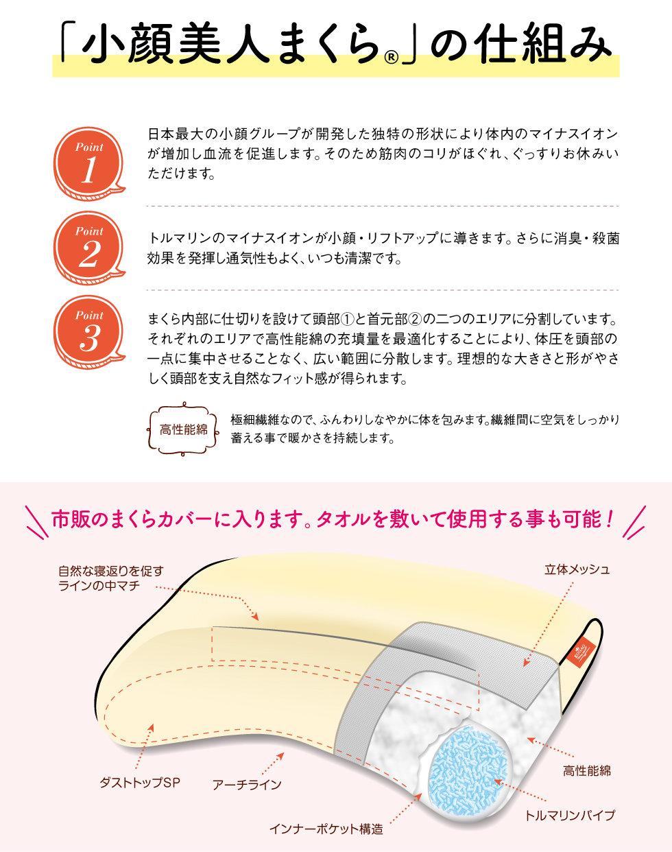 「小顔美人まくら®」の仕組み 日本最大の小顔グループが開発した独特の形状により体内のマイナスイオンが増加し血流を促進します。そのため筋肉のコリがほぐれ、ぐっすりお休みいただけます。 トルマリンのマイナスイオンが小顔・リフトアップに導きます。さらに消臭・殺菌効果を発揮し通気性もよく、いつも清潔です。 まくら内部に仕切りを設けて頭部①と首元部②の二つのエリアに分割しています。それぞれのエリアで高性能綿の充填量を最適化することにより、体圧を頭部の一点に集中させることなく、広い範囲に分散します。理想的な大きさと形がやさしく頭部を支え自然なフィット感が得られます。 高性能綿 極細繊維なので、ふんわりしなやかに体を包みます。繊維間に空気をしっかり蓄える事で暖かさを持続します。 市販のまくらカバーに入ります。タオルを敷いて使用する事も可能 自然な寝返りを促すラインの中マチ ダストトップSP アーチライン インナーポケット構造 トルマリンパイプ 立体メッシュ
