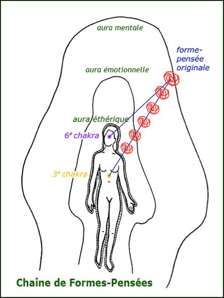 Comment agit une FP sur notre corps physique ou psychique ?