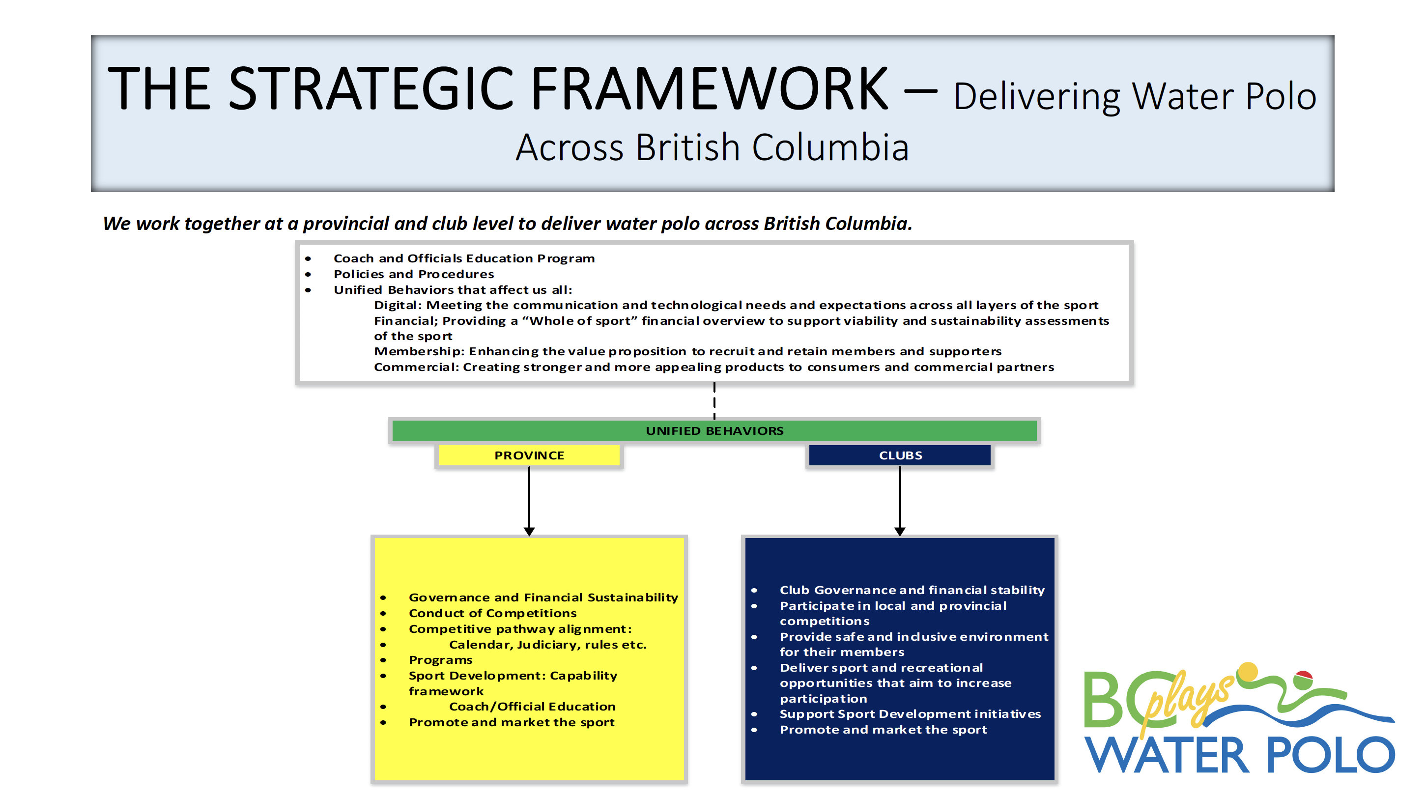 The Strategic Framework