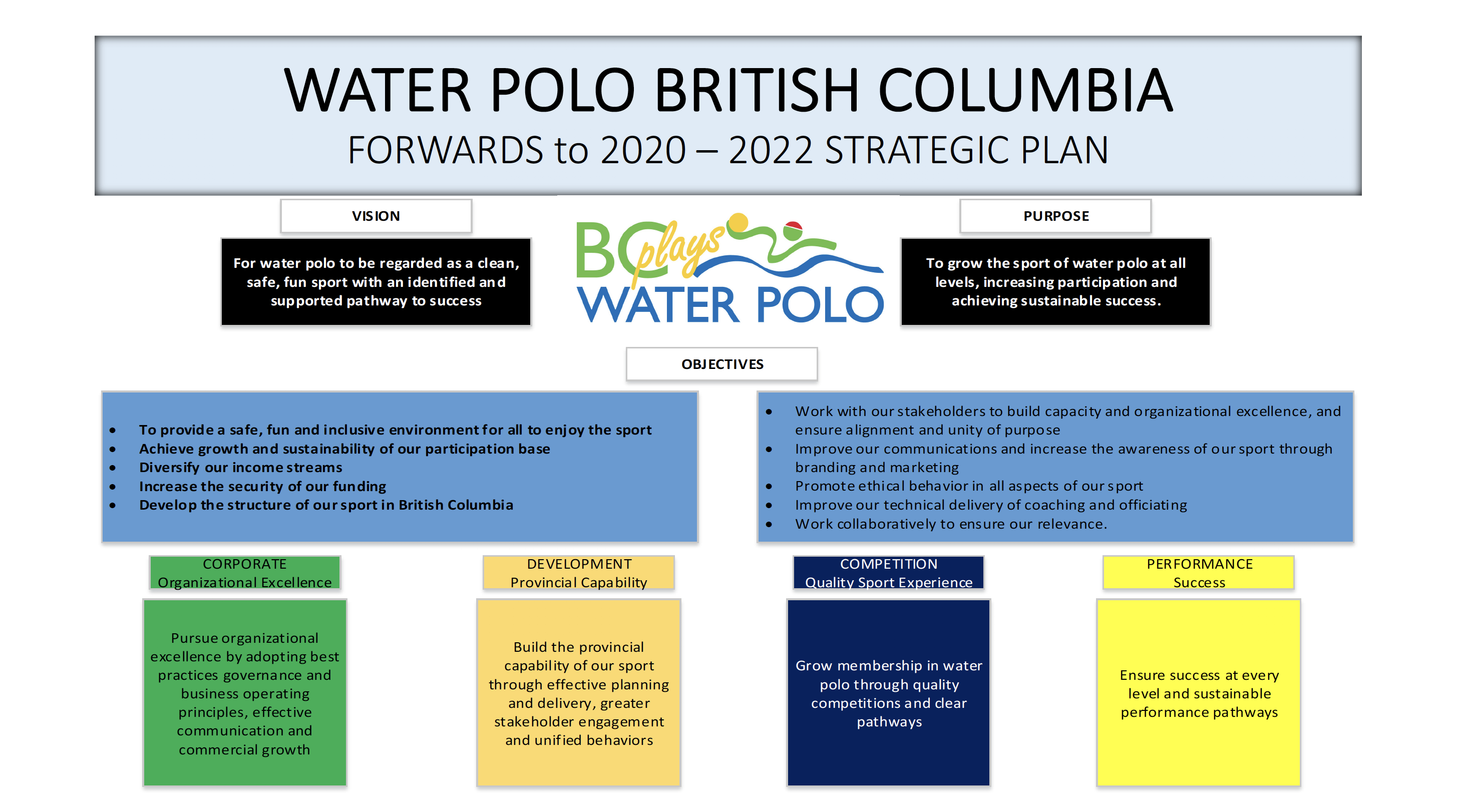 Water Polo British Columbia