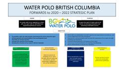 Water Polo British Columbia