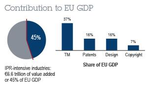 EPO - l'incidenza degli IP asset sull'economia europea