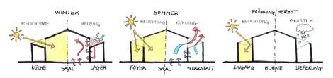 REI_diagram sun.jpg