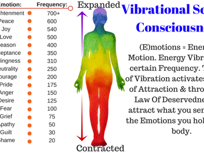 Guide To Raise Your Vibrational Frequency & Consciousness