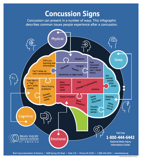 Concussion -  Warning Signs and Symptoms