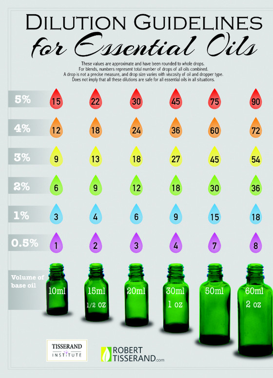 Dilution of Essential Oils for topical use
